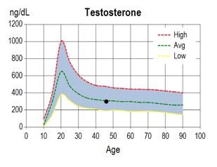 hormonellegener1
